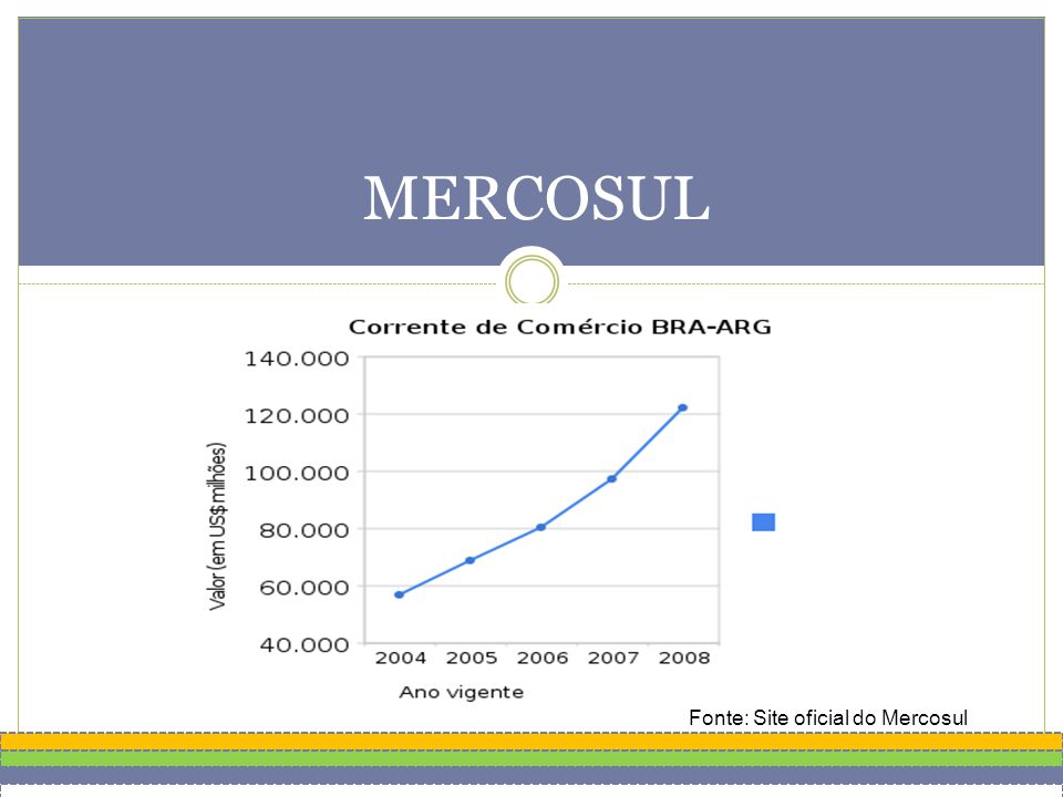 Fonte: Site oficial do Mercosul