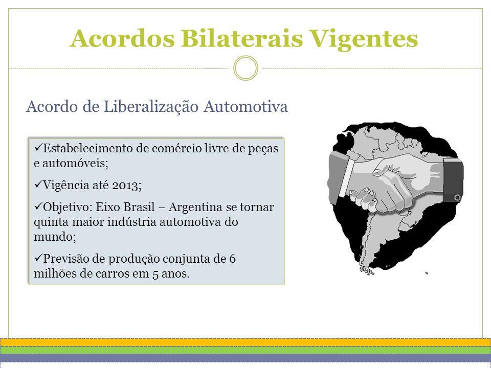 Acordos Bilaterais Vigentes Acordo de Liberalização Automotiva Estabelecimento de comércio livre de peças e automóveis; Vigência até 2013; Objetivo: Eixo Brasil – Argentina se tornar quinta maior indústria automotiva do mundo; Previsão de produção conjunta de 6 milhões de carros em 5 anos.