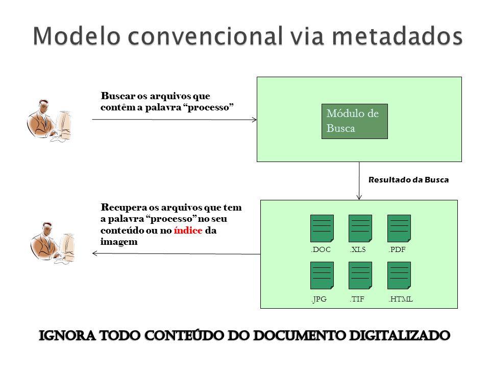 OFERTA DE VALOR Oferecer uma solução que atenda a necessidade de recuperar ainformação contida no documento em papel digitalizado de forma rápida e co
