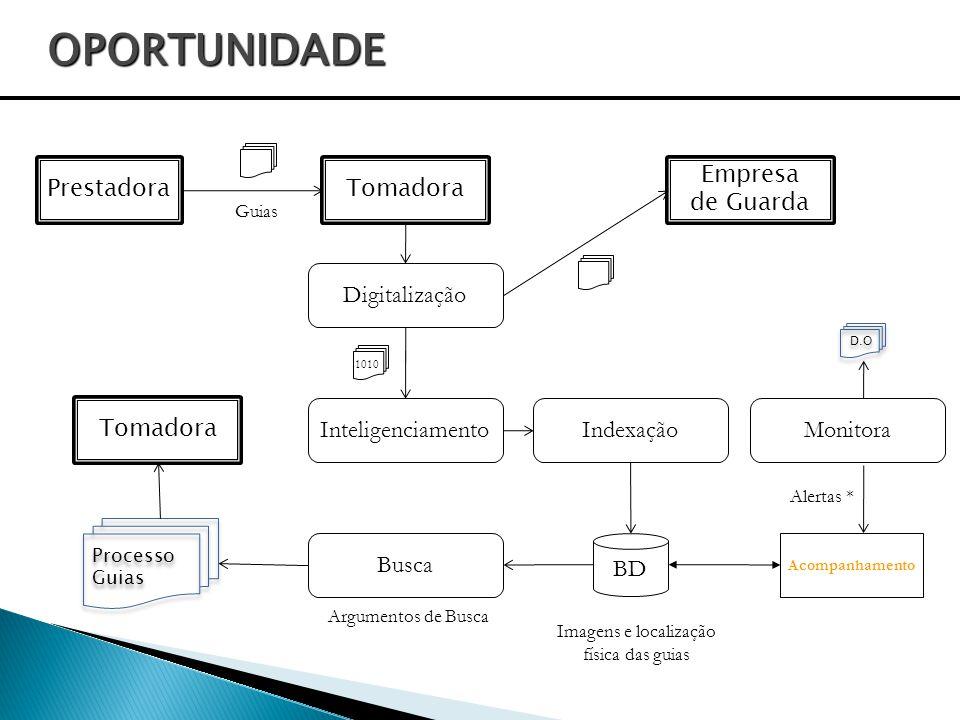 OPORTUNIDADE Outsourcing integrado a ferramenta de gestão e recuperação Outsourcing Software para gestão do fluxo dos documentos Software para digital