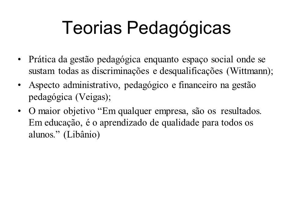 Teorias Pedagógicas Prática da gestão pedagógica enquanto espaço social onde se sustam todas as discriminações e desqualificações (Wittmann); Aspecto