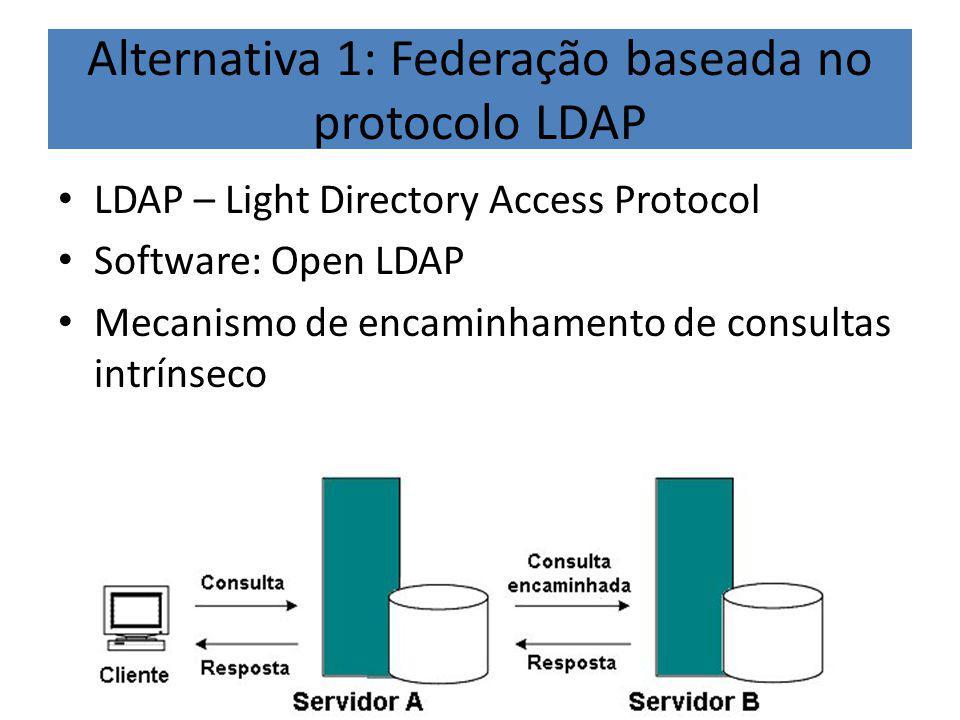 Alternativa 1: Federação baseada no protocolo LDAP LDAP – Light Directory Access Protocol Software: Open LDAP Mecanismo de encaminhamento de consultas intrínseco
