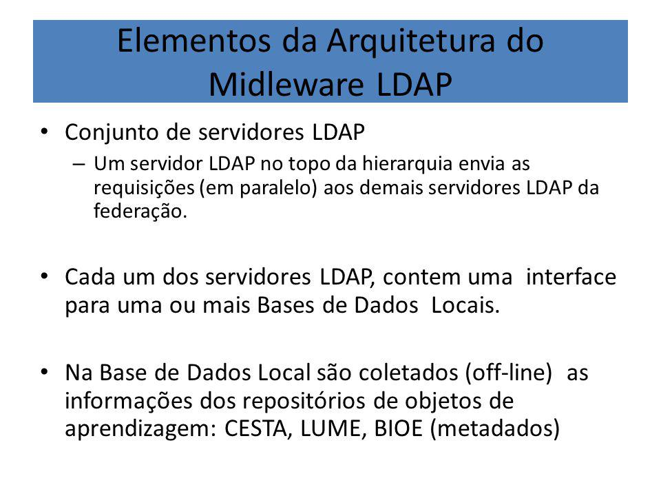 Elementos da Arquitetura do Midleware LDAP Conjunto de servidores LDAP – Um servidor LDAP no topo da hierarquia envia as requisições (em paralelo) aos demais servidores LDAP da federação.
