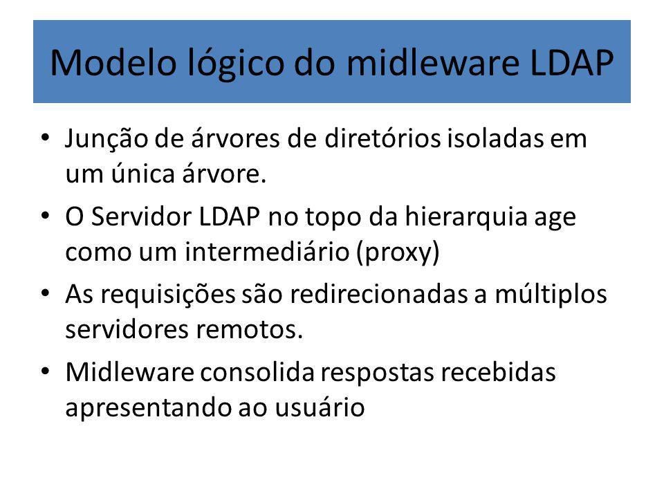 Modelo lógico do midleware LDAP Junção de árvores de diretórios isoladas em um única árvore.