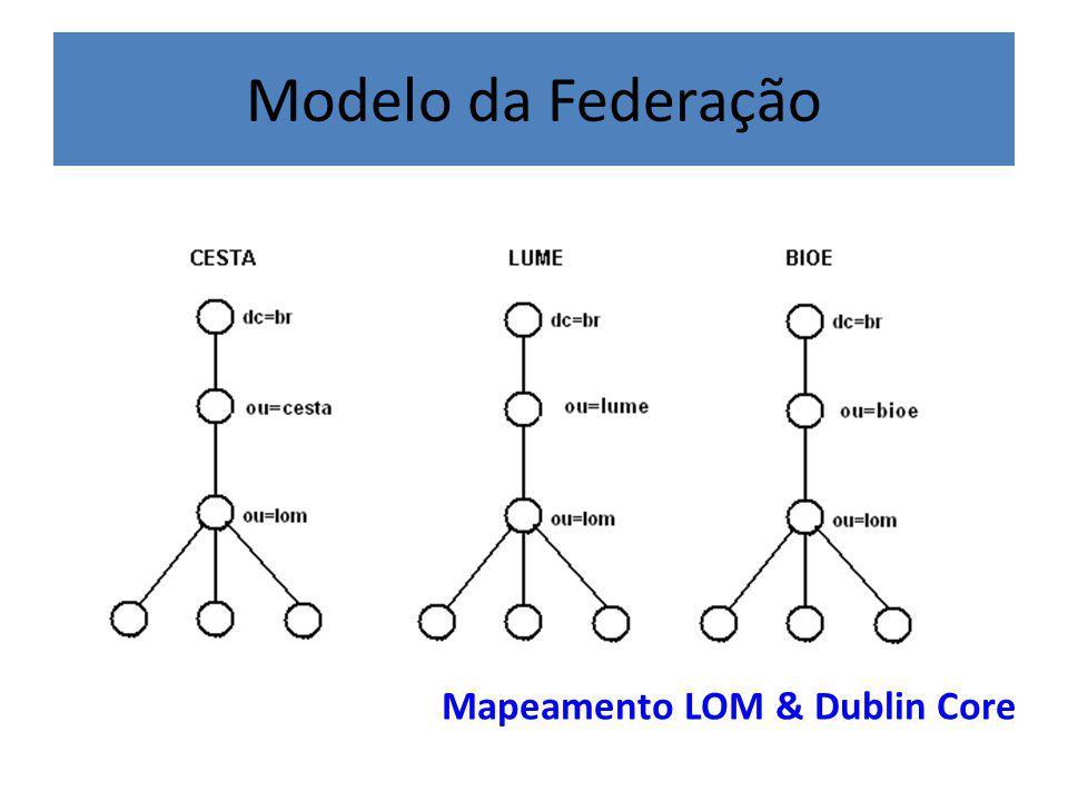 Modelo da Federação Mapeamento LOM & Dublin Core