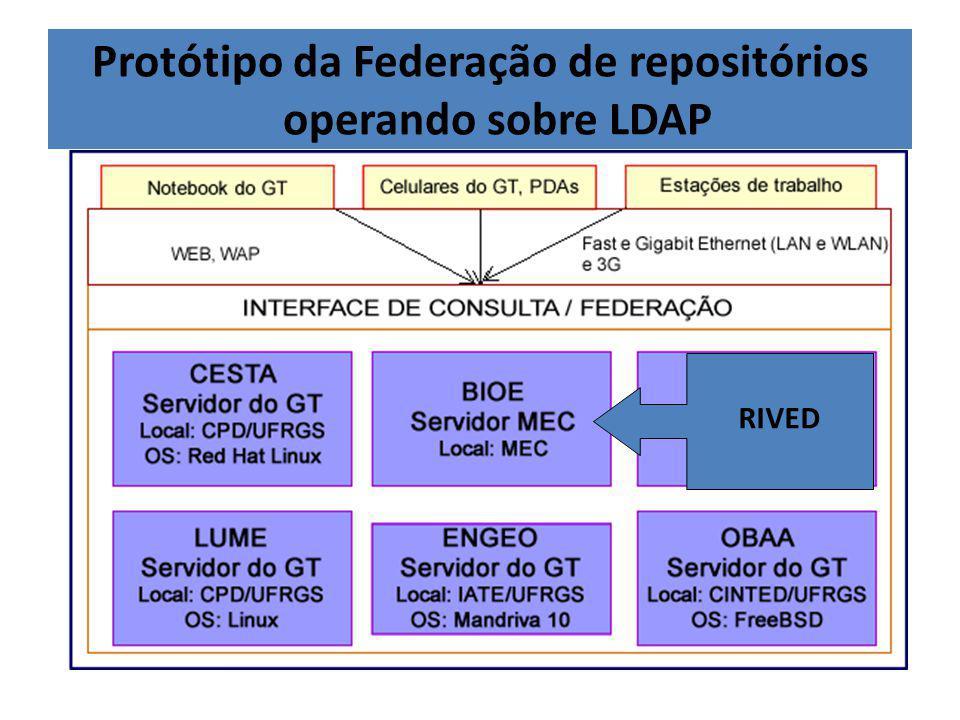 Protótipo da Federação de repositórios operando sobre LDAP RIVED
