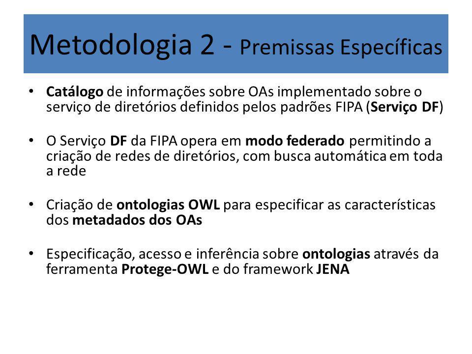 Metodologia 2 - Premissas Específicas Catálogo de informações sobre OAs implementado sobre o serviço de diretórios definidos pelos padrões FIPA (Serviço DF) O Serviço DF da FIPA opera em modo federado permitindo a criação de redes de diretórios, com busca automática em toda a rede Criação de ontologias OWL para especificar as características dos metadados dos OAs Especificação, acesso e inferência sobre ontologias através da ferramenta Protege-OWL e do framework JENA