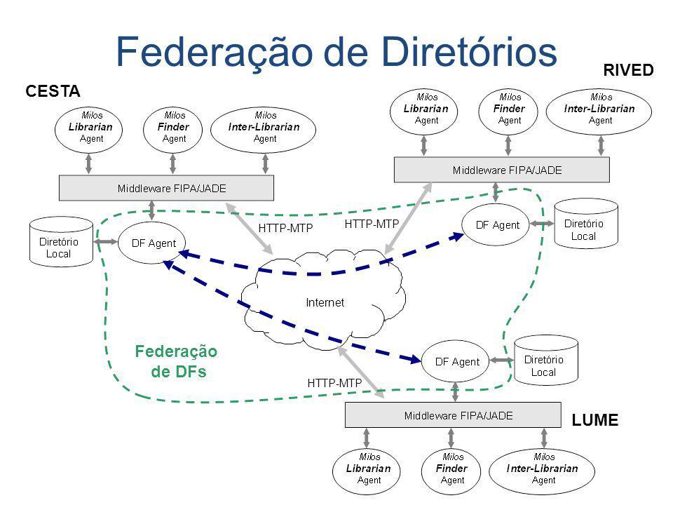 HTTP-MTP Internet Federação de DFs Federação de Diretórios CESTA RIVED LUME