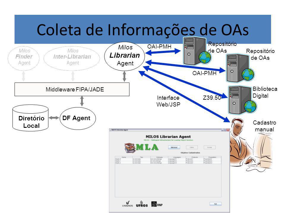 Coleta de Informações de OAs DF Agent Milos Librarian Agent Middleware FIPA/JADE Diretório Local Z39.50 Cadastro manual OAI-PMH Repositório de OAs Biblioteca Digital OAI-PMH Interface Web/JSP Repositório de OAs