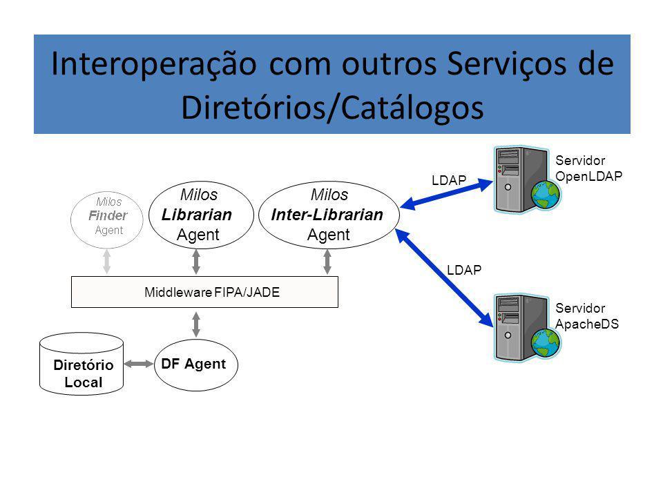 Interoperação com outros Serviços de Diretórios/Catálogos Milos Librarian Agent Middleware FIPA/JADE Milos Inter-Librarian Agent Servidor OpenLDAP Servidor ApacheDS LDAP DF Agent Diretório Local