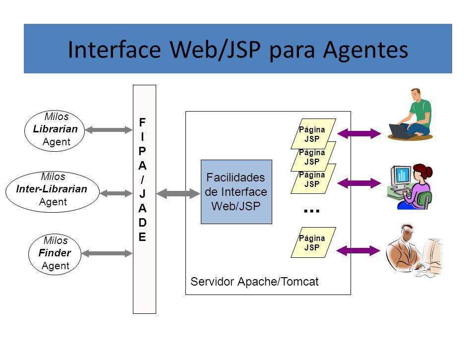 Página JSP Página JSP Interface Web/JSP para Agentes Milos Librarian Agent Milos Finder Agent FIPA/JADEFIPA/JADE Milos Inter-Librarian Agent Facilidades de Interface Web/JSP Servidor Apache/Tomcat Página JSP Página JSP...