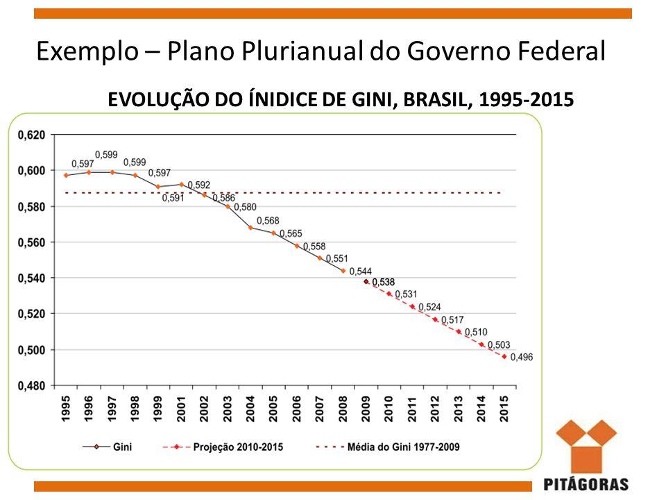 EVOLUÇÃO DO ÍNIDICE DE GINI, BRASIL, 1995-2015