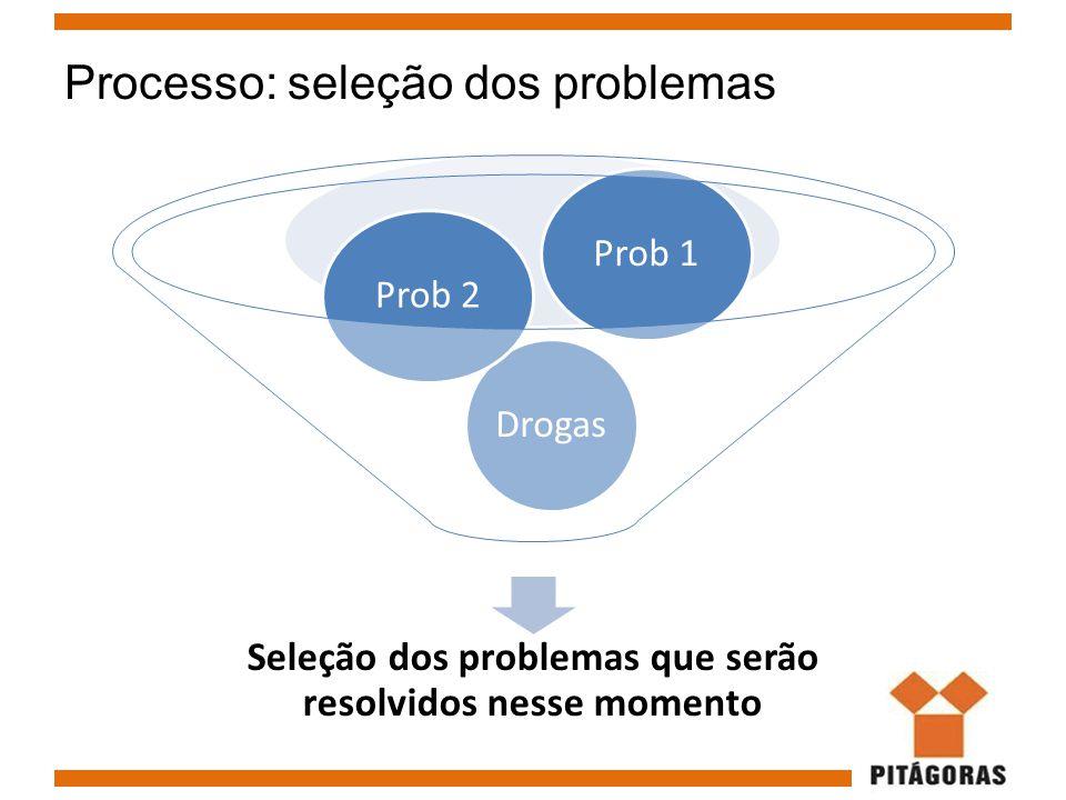 Processo: seleção dos problemas Seleção dos problemas que serão resolvidos nesse momento DrogasProb 2Prob 1