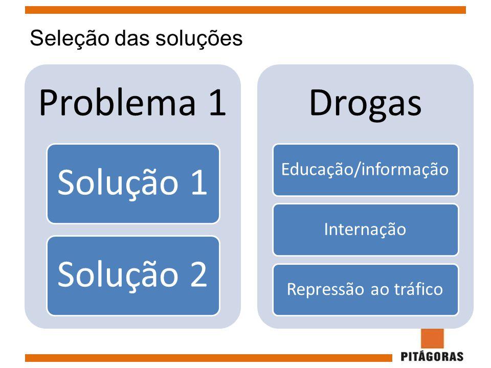 Seleção das soluções Problema 1 Solução 1Solução 2 Drogas Educação/informaçãoInternaçãoRepressão ao tráfico