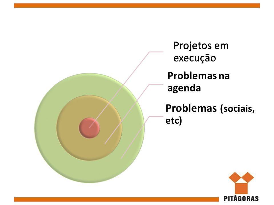 Projetos em execução Problemas na agenda Problemas (sociais, etc) Projetos em execução