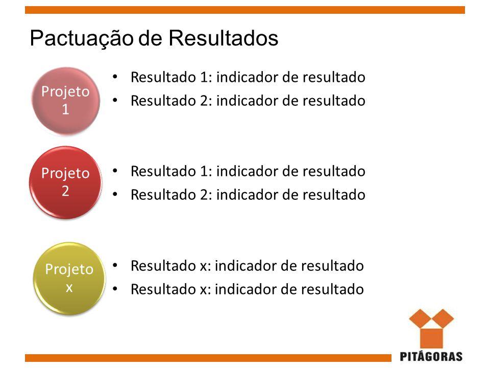 Pactuação de Resultados Resultado 1: indicador de resultado Resultado 2: indicador de resultado Resultado 1: indicador de resultado Resultado 2: indic