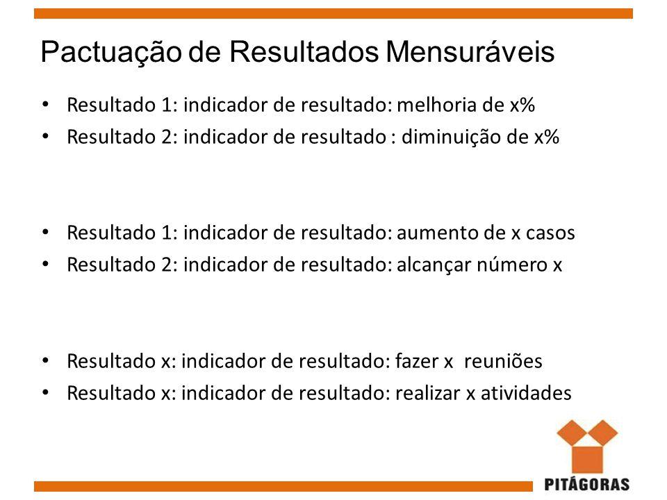 Pactuação de Resultados Mensuráveis Resultado 1: indicador de resultado: melhoria de x% Resultado 2: indicador de resultado : diminuição de x% Resulta