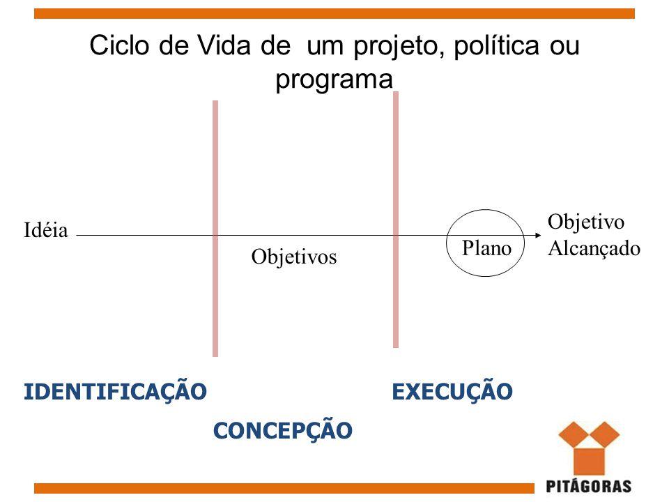 Idéia Objetivos Plano Objetivo Alcançado IDENTIFICAÇÃO CONCEPÇÃO EXECUÇÃO Ciclo de Vida de um projeto, política ou programa