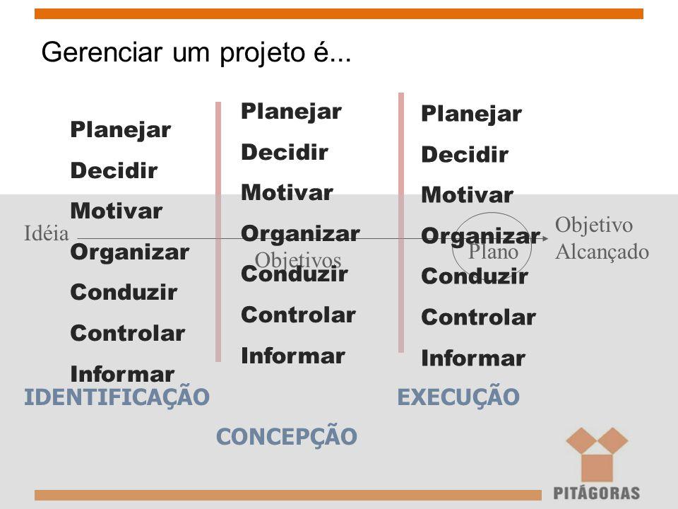 Gerenciar um projeto é... Idéia Objetivos Plano Objetivo Alcançado IDENTIFICAÇÃO CONCEPÇÃO EXECUÇÃO Planejar Decidir Motivar Organizar Conduzir Contro