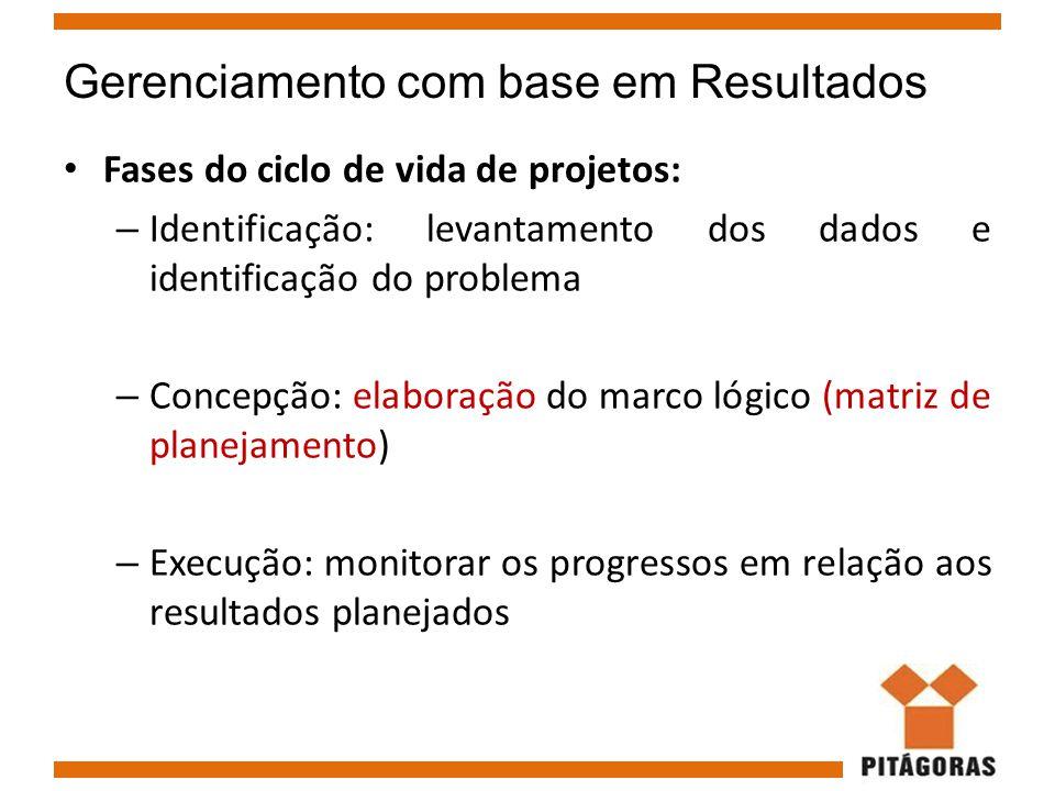 Gerenciamento com base em Resultados Fases do ciclo de vida de projetos: – Identificação: levantamento dos dados e identificação do problema – Concepç