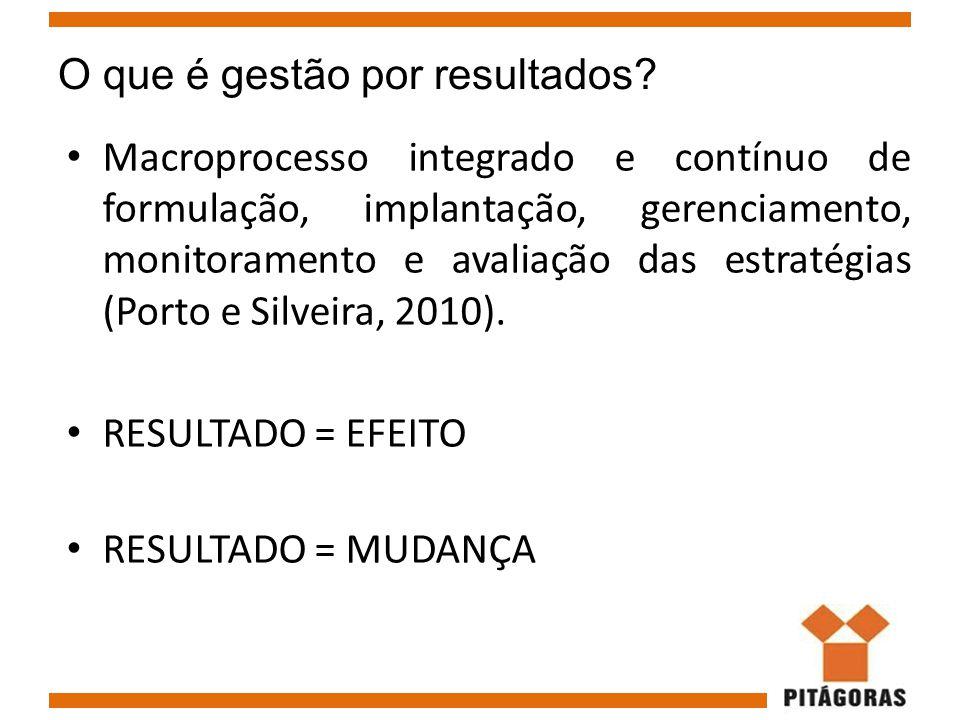 O que é gestão por resultados? Macroprocesso integrado e contínuo de formulação, implantação, gerenciamento, monitoramento e avaliação das estratégias