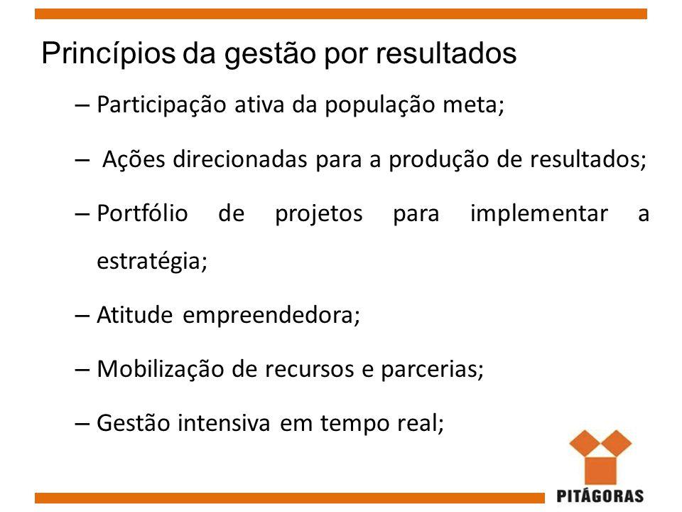Princípios da gestão por resultados – Participação ativa da população meta; – Ações direcionadas para a produção de resultados; – Portfólio de projeto