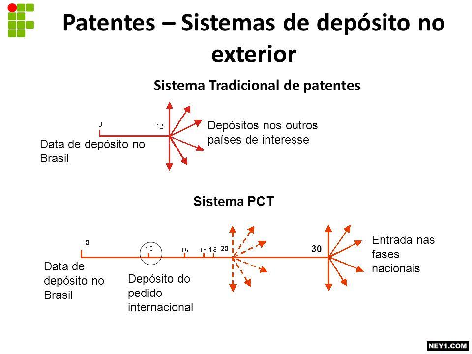 Sistema Tradicional de patentes Data de depósito no Brasil Depósitos nos outros países de interesse Sistema PCT Entrada nas fases nacionais Data de de