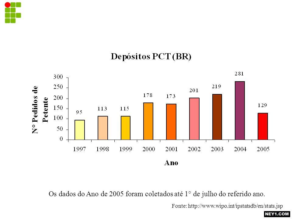 Os dados do Ano de 2005 foram coletados até 1° de julho do referido ano. Fonte: http://www.wipo.int/ipstatsdb/en/stats.jsp