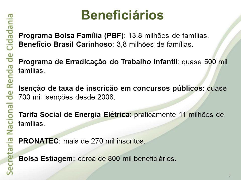 Programa Bolsa Família (PBF): 13,8 milhões de famílias. Benefício Brasil Carinhoso: 3,8 milhões de famílias. Programa de Erradicação do Trabalho Infan