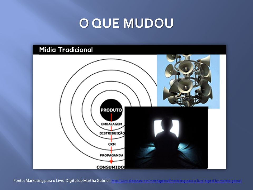 O QUE MUDOU Fonte: Marketing para o Livro Digital de Martha Gabriel - http://www.slideshare.net/marthagabriel/marketing-para-o-livro-digital-by-martha-gabriel http://www.slideshare.net/marthagabriel/marketing-para-o-livro-digital-by-martha-gabriel