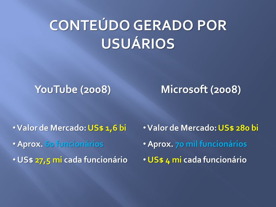 YouTube (2008) Valor de Mercado: US$ 1,6 bi Valor de Mercado: US$ 1,6 bi Aprox.