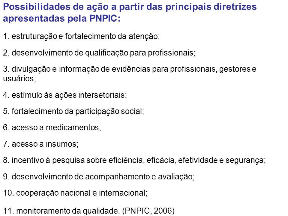 Possibilidades de ação a partir das principais diretrizes apresentadas pela PNPIC: 1.