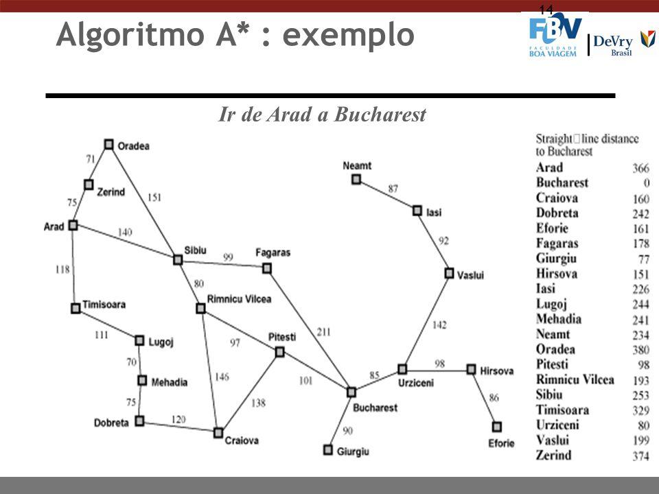 14 Algoritmo A* : exemplo Ir de Arad a Bucharest