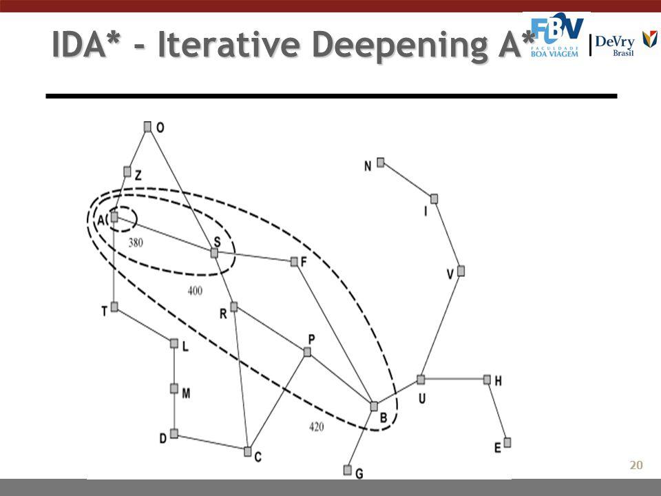 IDA* - Iterative Deepening A* 20