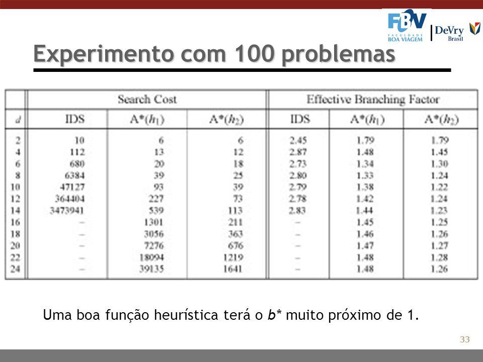 Experimento com 100 problemas Uma boa função heurística terá o b* muito próximo de 1. 33