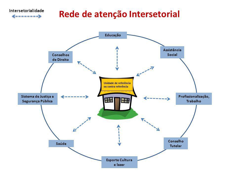Rede de atenção Intersetorial Intersetorialidade Esporte Cultura e lazer Saúde Educação Assistência Social Profissionalização, Trabalho Sistema de Justiça e Segurança Pública Conselhos de Direito Conselho Tutelar