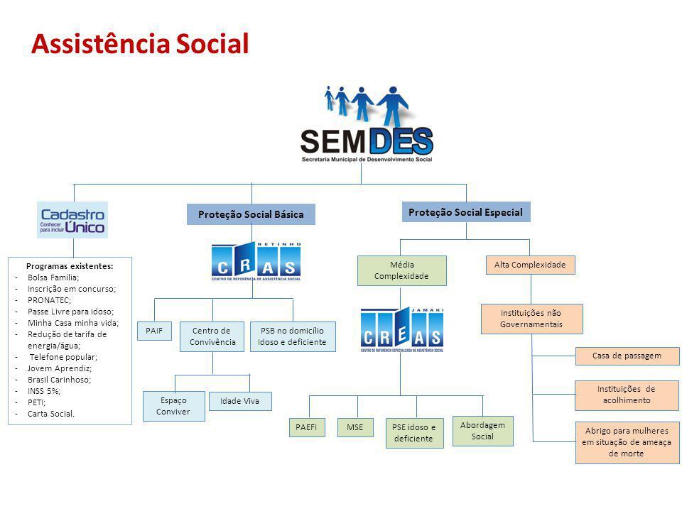 Assistência Social Proteção Social Básica Proteção Social Especial Média Complexidade Alta Complexidade MSE Abordagem Social Instituições não Governam