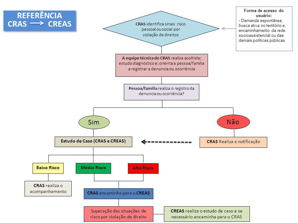 A equipe técnica do CRAS realiza acolhida; estudo diagnóstico e; orienta a pessoa/família a registrar a denuncia ou ocorrência CRAS identifica sinais