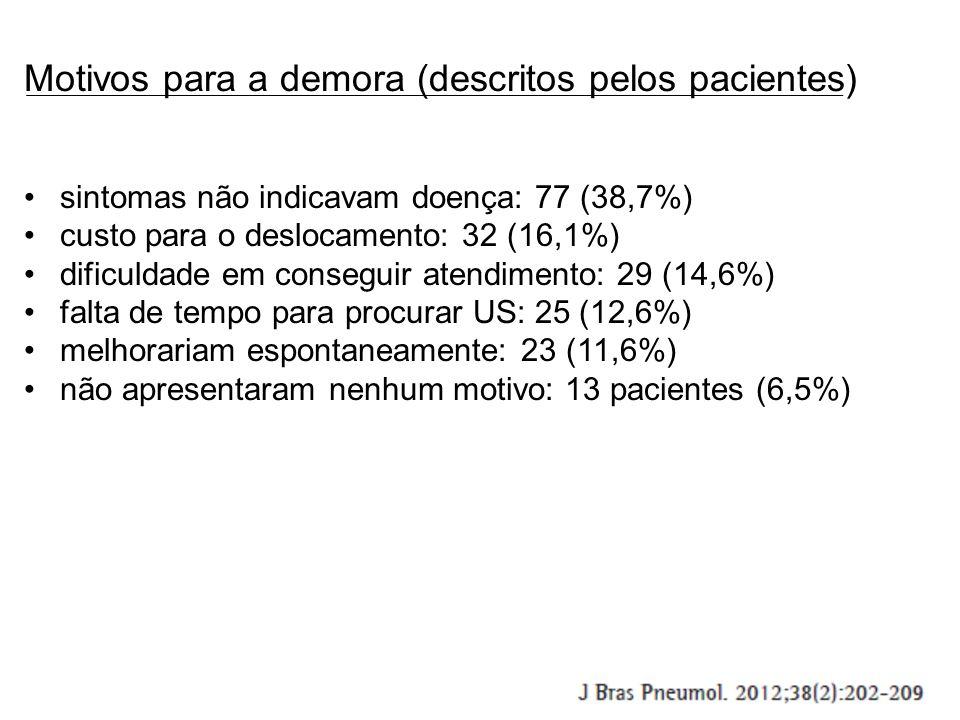 Motivos para a demora (descritos pelos pacientes) sintomas não indicavam doença: 77 (38,7%) custo para o deslocamento: 32 (16,1%) dificuldade em conseguir atendimento: 29 (14,6%) falta de tempo para procurar US: 25 (12,6%) melhorariam espontaneamente: 23 (11,6%) não apresentaram nenhum motivo: 13 pacientes (6,5%)