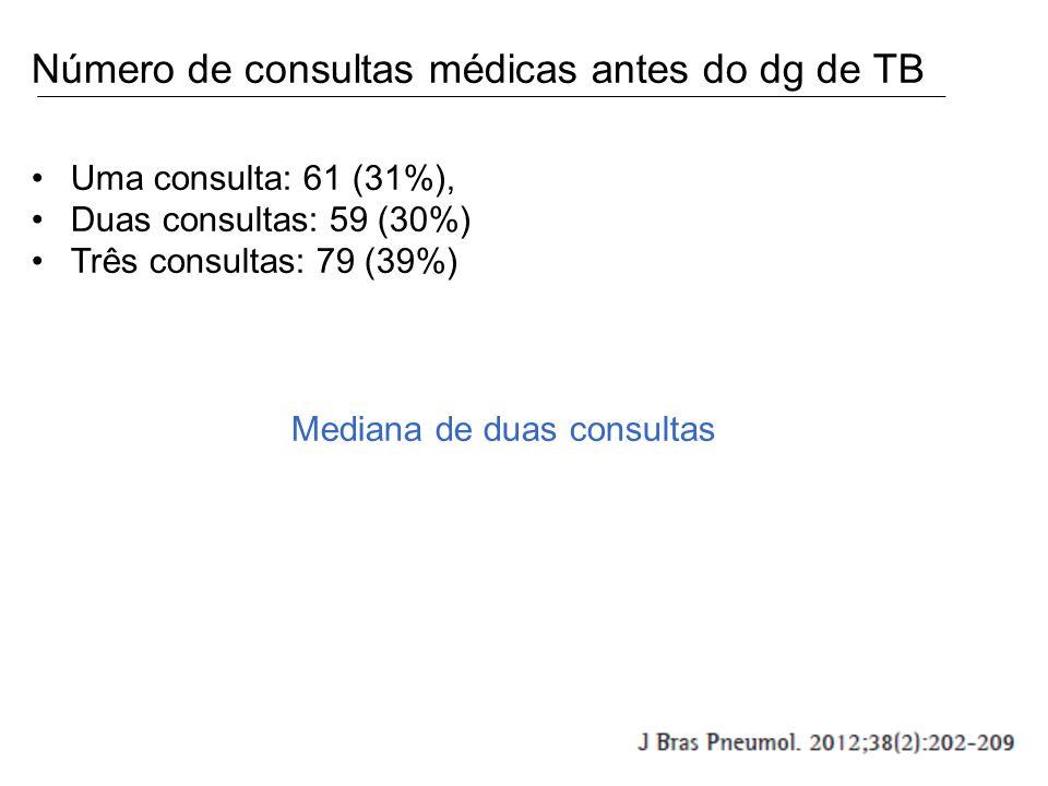 Número de consultas médicas antes do dg de TB Uma consulta: 61 (31%), Duas consultas: 59 (30%) Três consultas: 79 (39%) Mediana de duas consultas