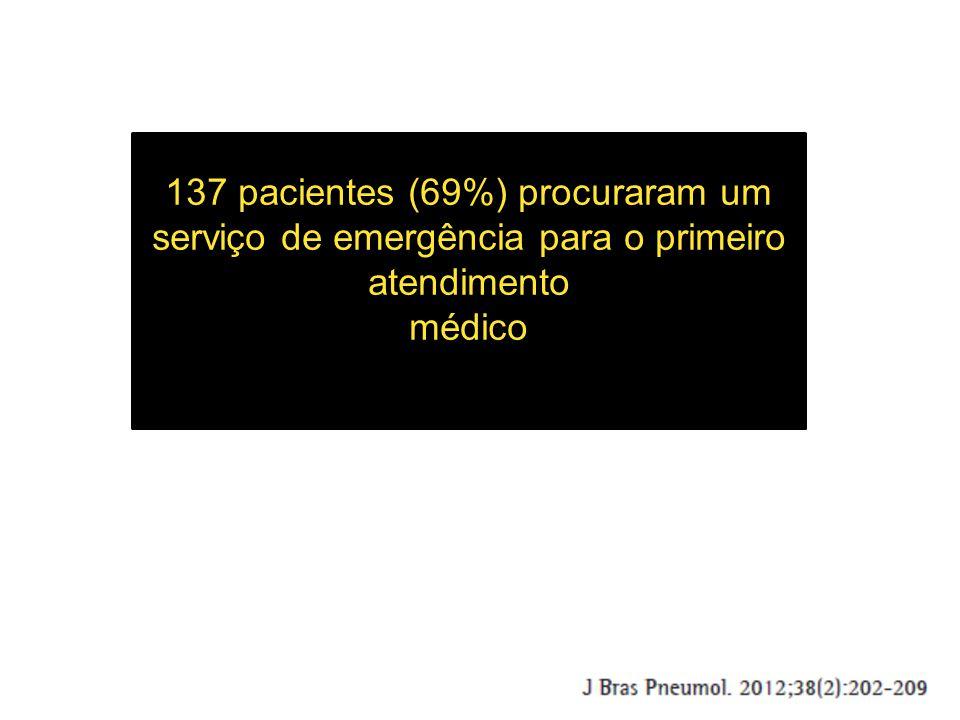 137 pacientes (69%) procuraram um serviço de emergência para o primeiro atendimento médico