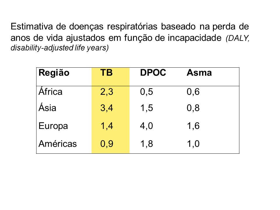 RegiãoTBTBDPOCAsmaAsma África2,32,30,50,50,60,6 ÁsiaÁsia3,43,41,51,50,80,8 Europa1,41,44,04,01,61,6 Américas0,90,91,81,81,01,0 Estimativa de doenças respiratórias baseado na perda de anos de vida ajustados em função de incapacidade (DALY, disability-adjusted life years)