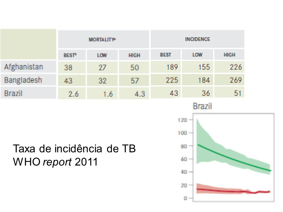 Taxa de incidência de TB WHO report 2011