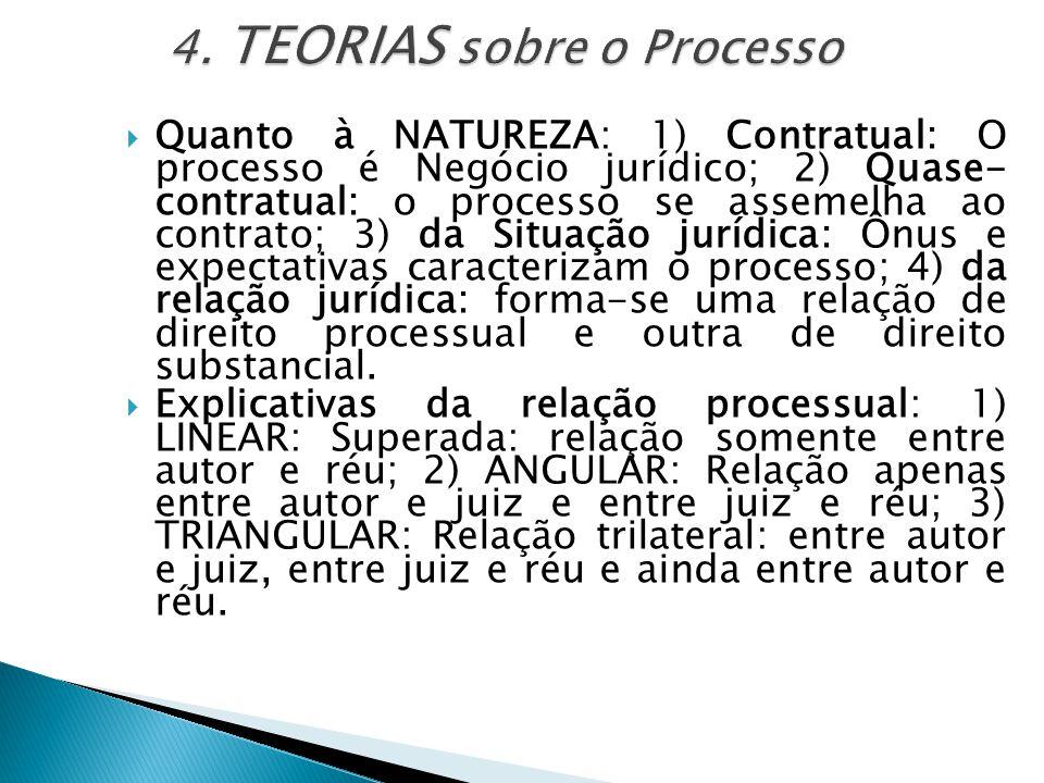  Quanto à NATUREZA: 1) Contratual: O processo é Negócio jurídico; 2) Quase- contratual: o processo se assemelha ao contrato; 3) da Situação jurídica: