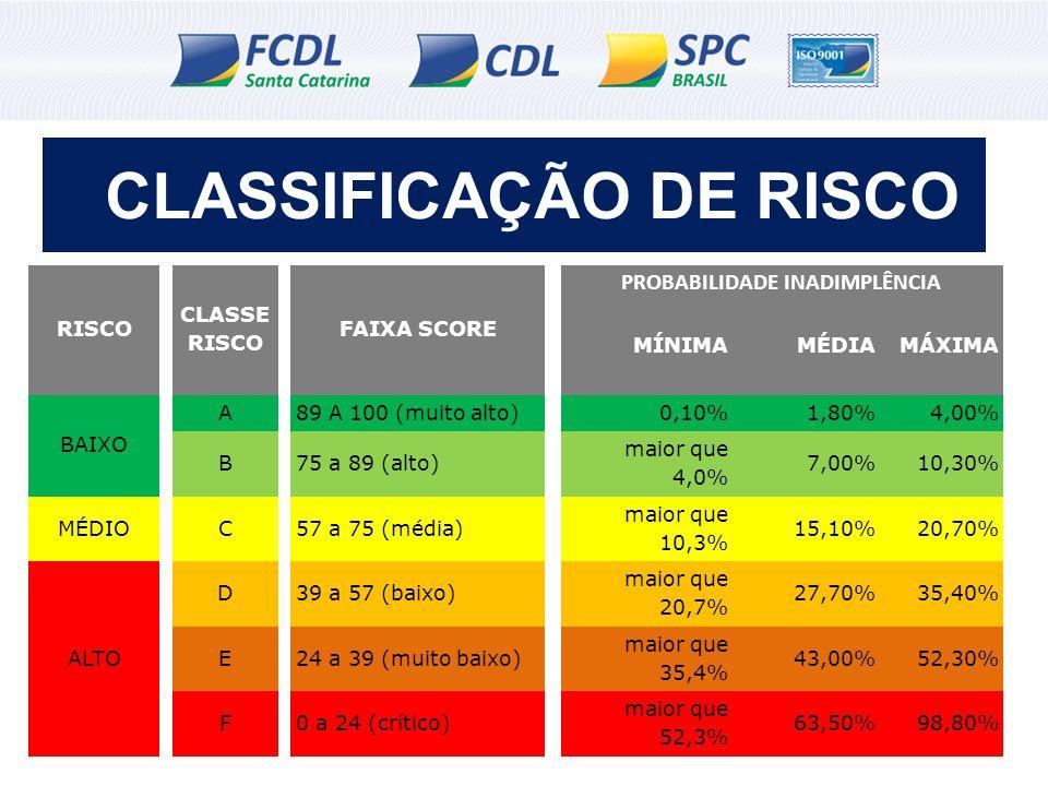 CLASSIFICAÇÃO DE RISCO RISCO CLASSE RISCO FAIXA SCORE PROBABILIDADE INADIMPLÊNCIA MÍNIMAMÉDIAMÁXIMA BAIXO A 89 A 100 (muito alto) 0,10%1,80%4,00% B 75