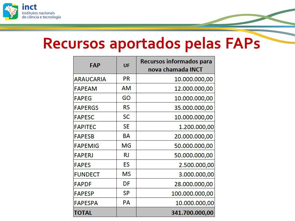 Recursos aportados pelas FAPs