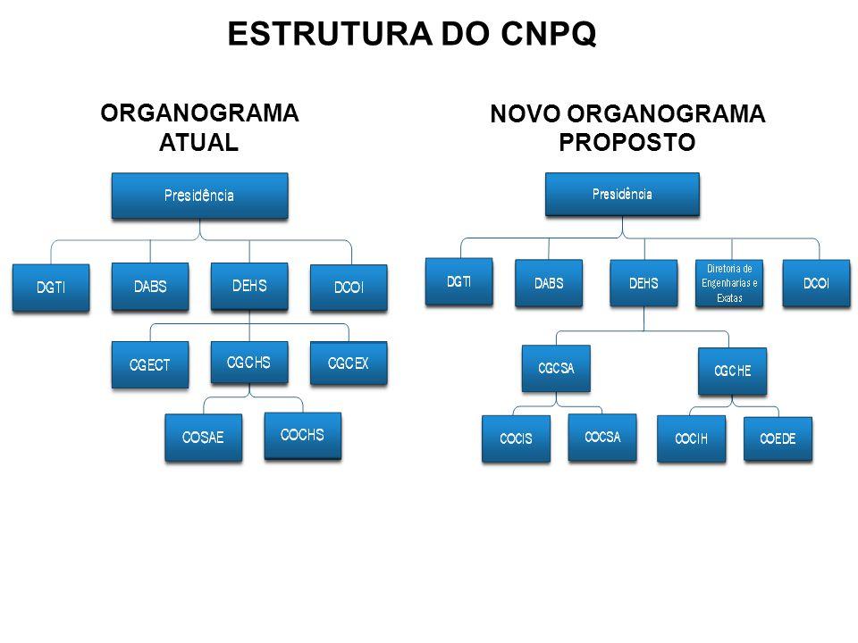 ESTRUTURA DO CNPQ ORGANOGRAMA ATUAL NOVO ORGANOGRAMA PROPOSTO