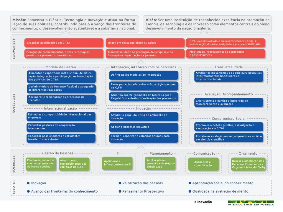 Principais ações em TI Consolidação da infraestrutura e governança: sala-cofre, mass storage, rede interna e externa, PDTI Novo Portal do CNPq: estruturado; alimentação de dados automatizada e distribuída; transparência; sala de imprensa; portal de popularização da ciência; canal de vídeos; utilização de redes sociais Eliminação TOTAL de papéis na relação com clientes Informatização do Call Center Configurador de chamadas e encomendas Gestor Financeiro do Pesquisador e Prestação de Contas online na Plataforma Carlos Chagas Novo sistema de Gestão de Documentos – processos internos digitais e eliminação da circulação de papéis