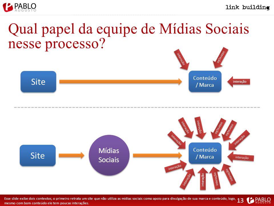 Qual papel da equipe de Mídias Sociais nesse processo.
