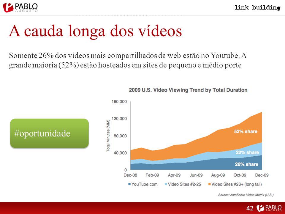 A cauda longa dos vídeos Somente 26% dos vídeos mais compartilhados da web estão no Youtube.